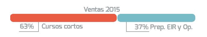 Ventas 2015